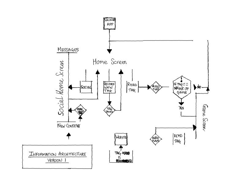 Lorretta Gayle | BSc Digital Interaction Design – Page 2
